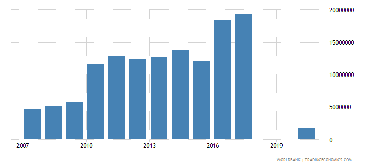 djibouti workers remittances and compensation of employees paid us dollar wb data
