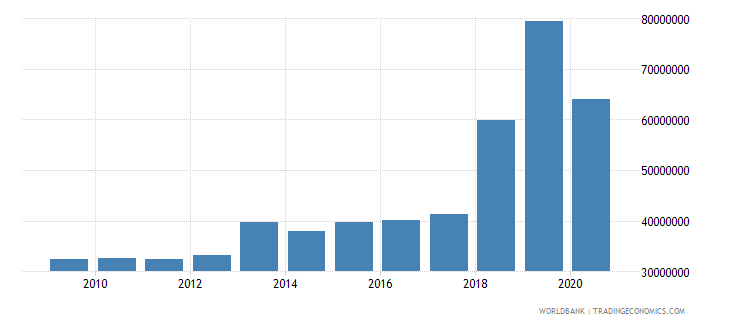 djibouti workers remittances and compensation of employees received us dollar wb data