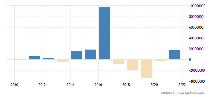 dominica changes in net reserves bop us dollar wb data