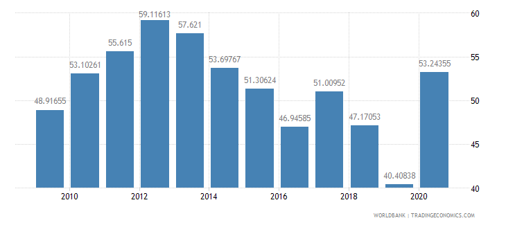 dominica domestic credit to private sector percent of gdp wb data