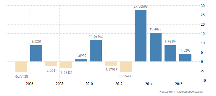 dominica exports of goods and services annual percent growth wb data