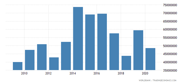 dominica exports of goods and services current lcu wb data