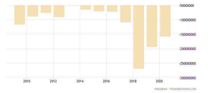dominica external balance on goods and services us dollar wb data