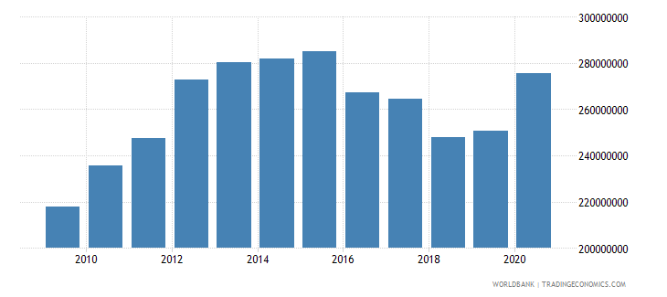 dominica external debt stocks public and publicly guaranteed ppg dod us dollar wb data