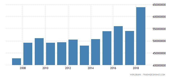 dominica final consumption expenditure us dollar wb data