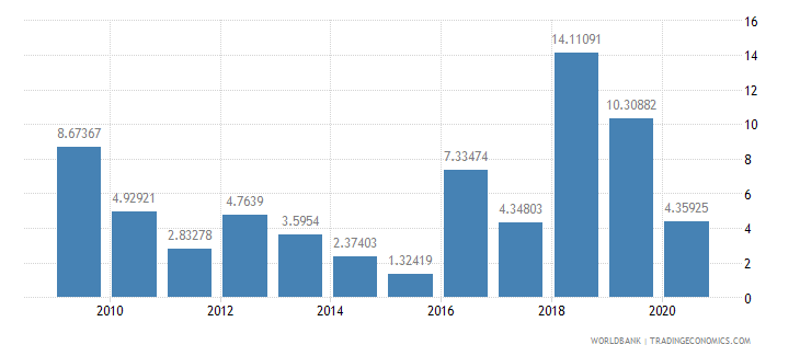 dominica foreign direct investment net inflows percent of gdp wb data
