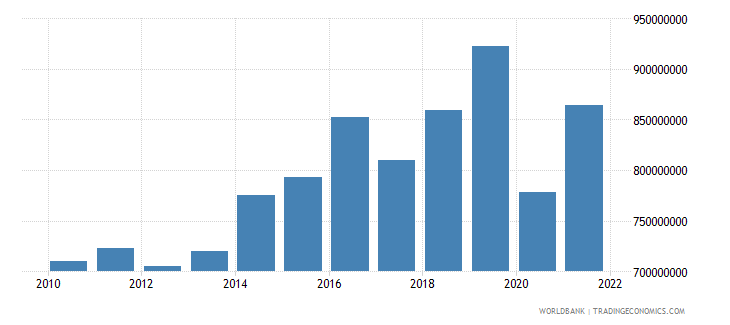 dominica gdp ppp us dollar wb data