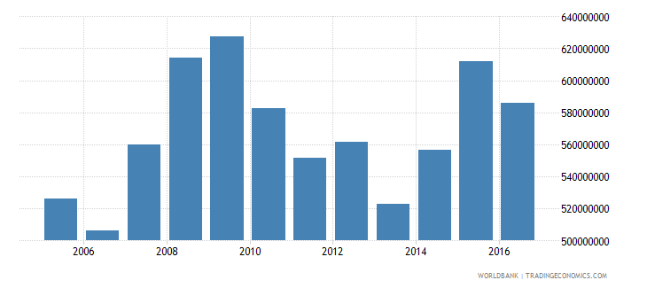 dominica gross national expenditure constant 2000 us dollar wb data