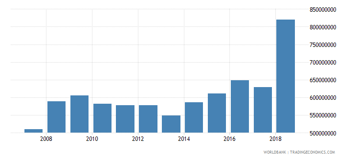 dominica gross national expenditure us dollar wb data
