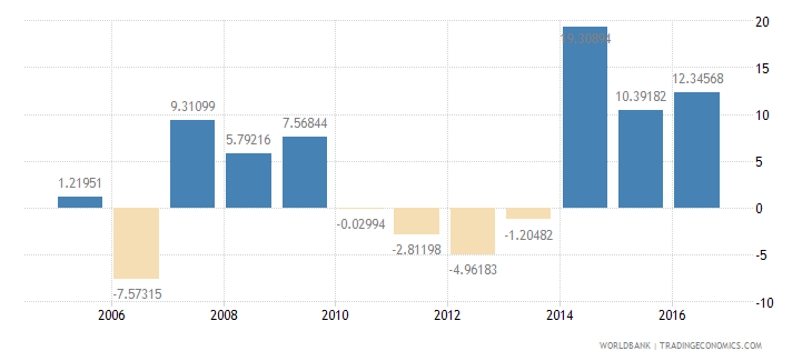 dominica imports of goods and services annual percent growth wb data