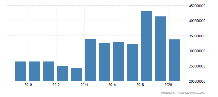 dominica imports of goods and services us dollar wb data