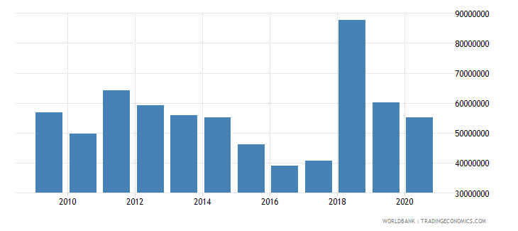 dominica merchandise exports by the reporting economy us dollar wb data