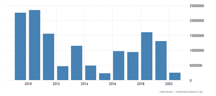 dominica net bilateral aid flows from dac donors european commission us dollar wb data