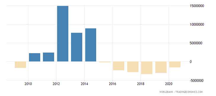 dominica net bilateral aid flows from dac donors france us dollar wb data