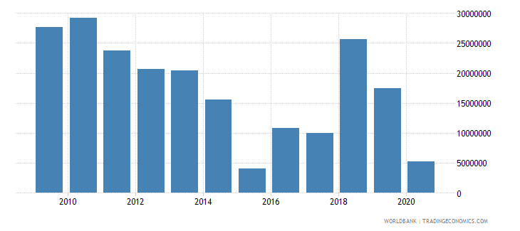 dominica net bilateral aid flows from dac donors total us dollar wb data