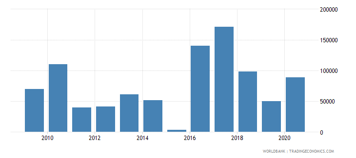 dominica net official flows from un agencies undp us dollar wb data