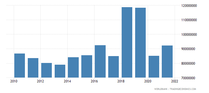 dominica net taxes on products us dollar wb data