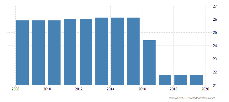 dominica profit tax percent of commercial profits wb data