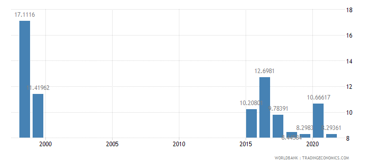 dominica public spending on education total percent of government expenditure wb data