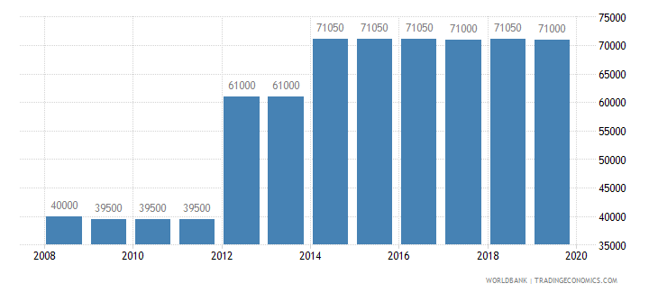 dominican republic armed forces personnel total wb data