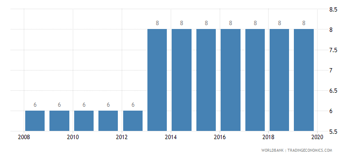 dominican republic credit depth of information index 0 low to 6 high wb data