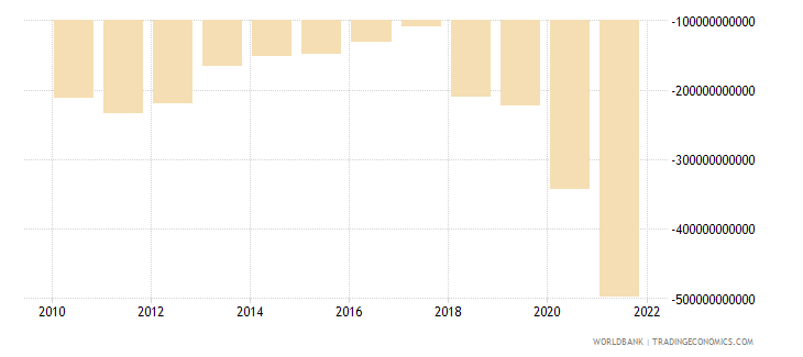 dominican republic external balance on goods and services current lcu wb data