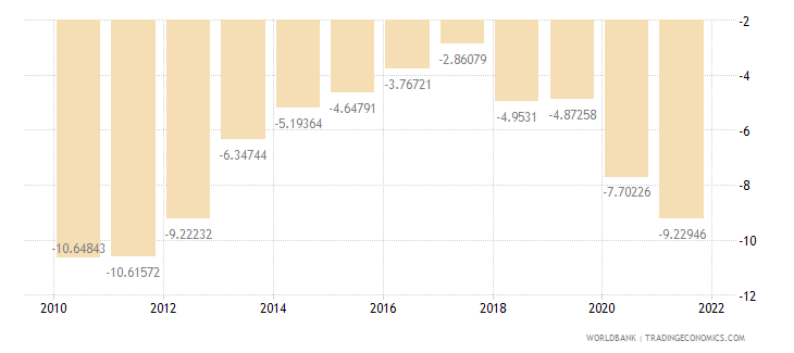 dominican republic external balance on goods and services percent of gdp wb data