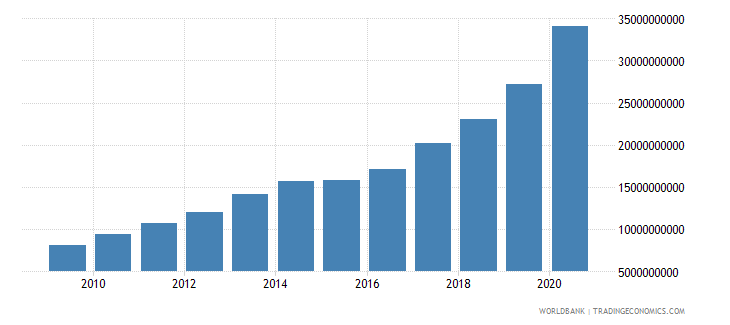 dominican republic external debt stocks public and publicly guaranteed ppg dod us dollar wb data