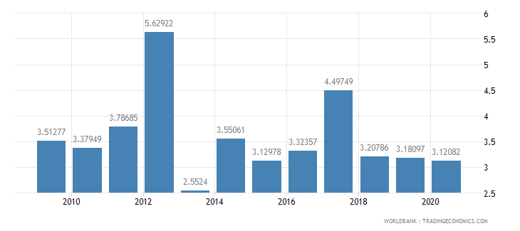 dominican republic foreign direct investment net inflows percent of gdp wb data