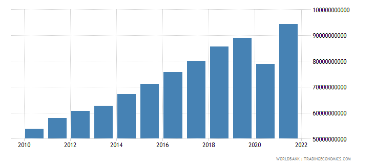 dominican republic gdp us dollar wb data