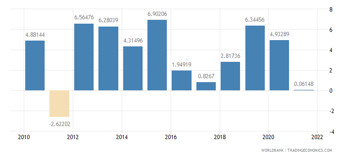 dominican republic general government final consumption expenditure annual percent growth wb data