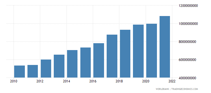 dominican republic general government final consumption expenditure us dollar wb data
