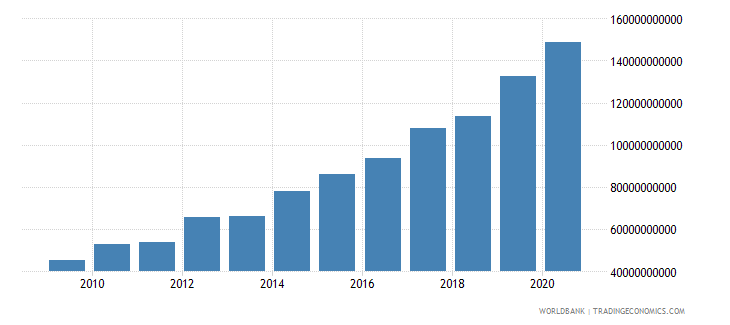 dominican republic goods and services expense current lcu wb data