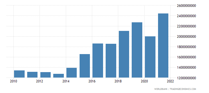 dominican republic gross fixed capital formation constant 2000 us dollar wb data