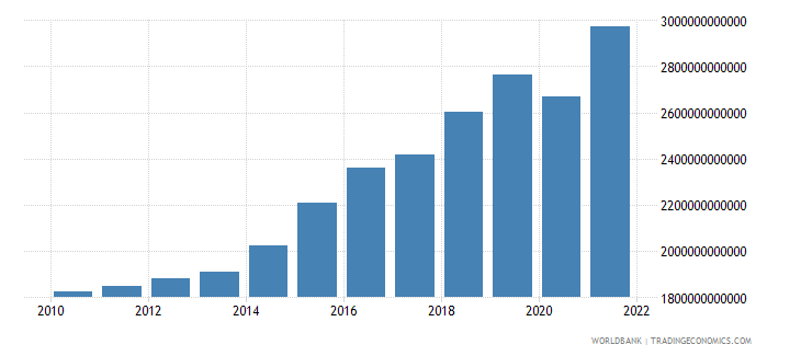 dominican republic gross national expenditure constant lcu wb data