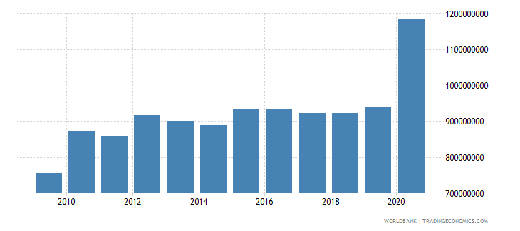 dominican republic ibrd loans and ida credits dod us dollar wb data