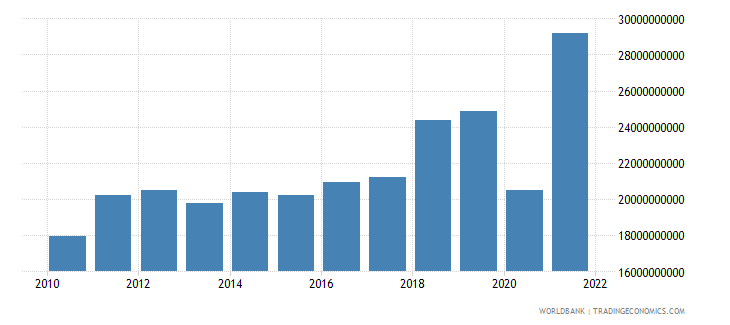 dominican republic imports of goods and services us dollar wb data