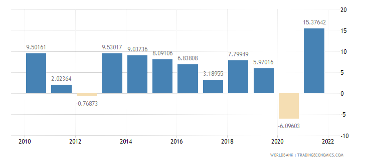 dominican republic industry value added annual percent growth wb data