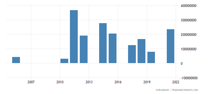 dominican republic investment in energy with private participation us dollar wb data