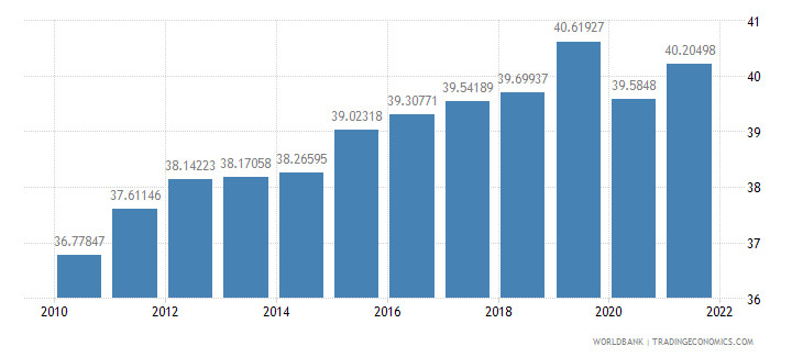 dominican republic labor force female percent of total labor force wb data