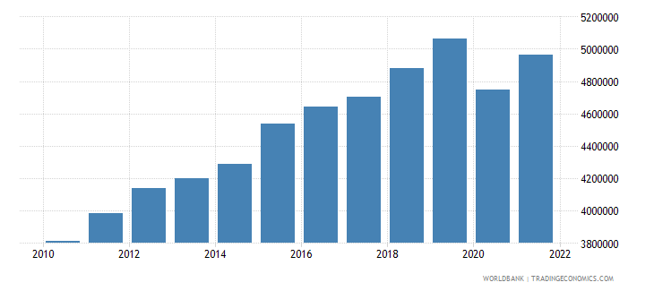 dominican republic labor force total wb data