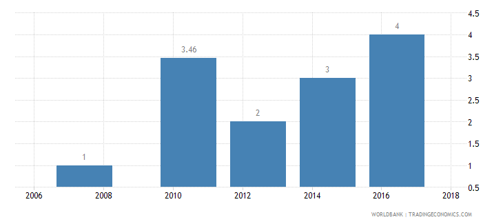 dominican republic lead time to import median case days wb data