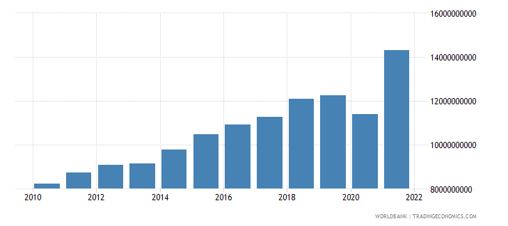 dominican republic manufacturing value added us dollar wb data