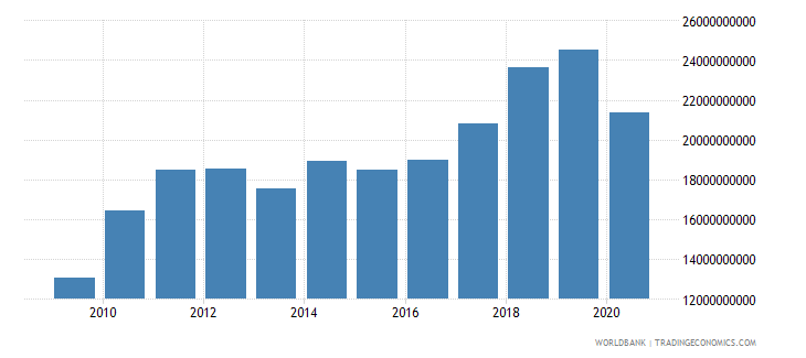 dominican republic merchandise imports by the reporting economy us dollar wb data