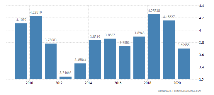 dominican republic military expenditure percent of central government expenditure wb data