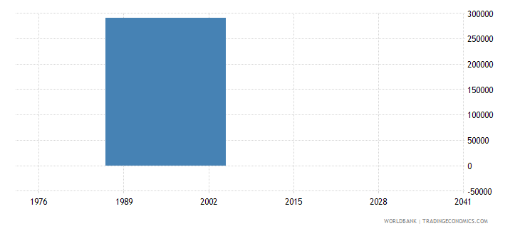 dominican republic net bilateral aid flows from dac donors portugal us dollar wb data