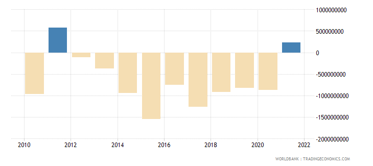 dominican republic net errors and omissions adjusted bop us dollar wb data