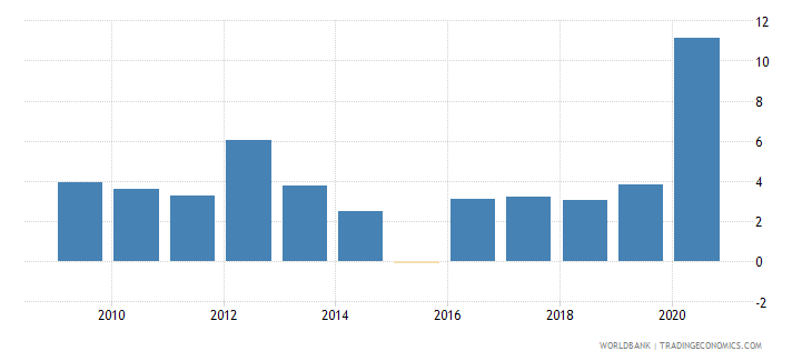 dominican republic net incurrence of liabilities total percent of gdp wb data