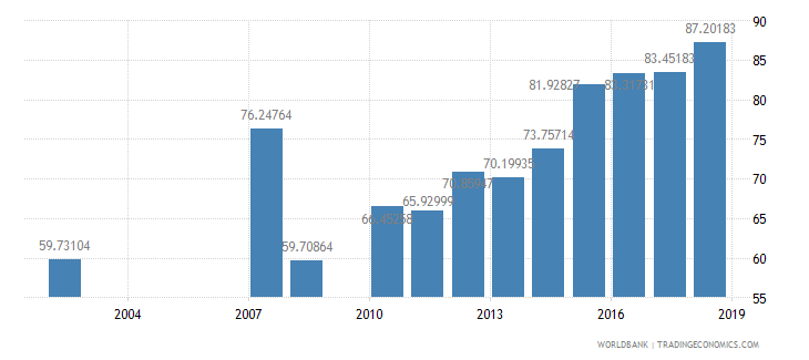 dominican republic net intake rate in grade 1 male percent of official school age population wb data