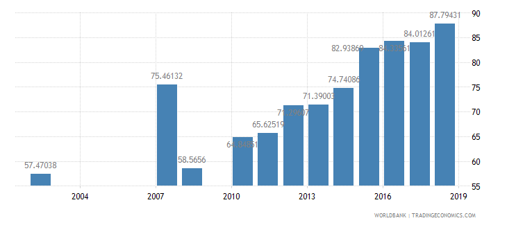 dominican republic net intake rate in grade 1 percent of official school age population wb data
